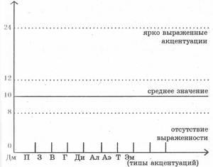 Тест-опросник Г. Шмишека