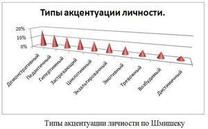 Проведенное исследование при помощи опросника Шмишека