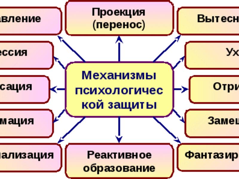 Понятие механизмы психологической защиты